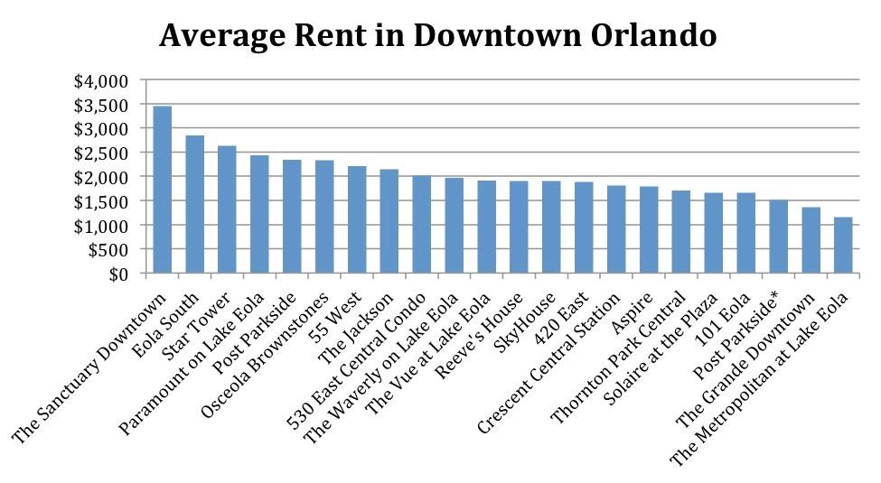 Average Rent Chart